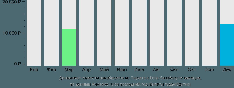 Динамика стоимости авиабилетов из Пхукета в Кота-Кинабалу по месяцам