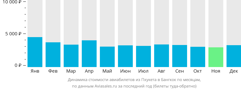 Динамика стоимости авиабилетов из Пхукета в Бангкок по месяцам