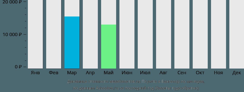 Динамика стоимости авиабилетов из Пхукета в Бангалор по месяцам