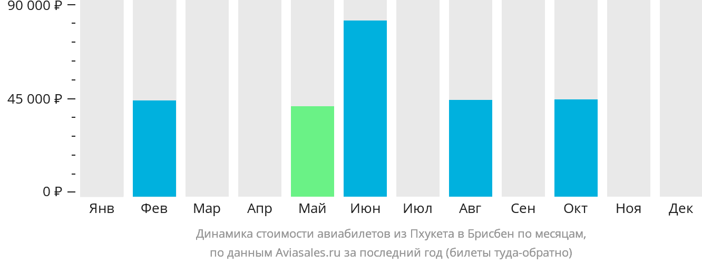 Динамика стоимости авиабилетов из Пхукета в Брисбен по месяцам