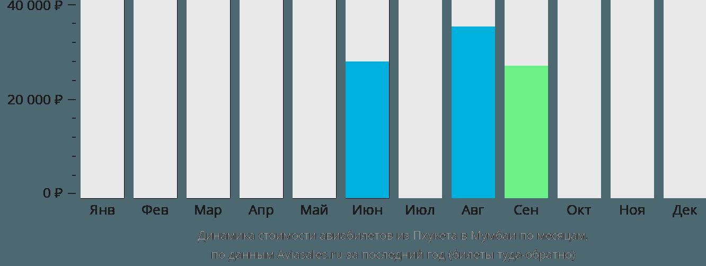 Динамика стоимости авиабилетов из Пхукета в Мумбаи по месяцам