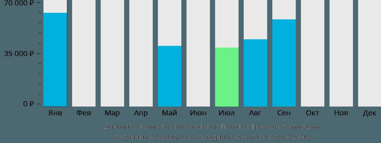 Динамика стоимости авиабилетов из Пхукета в Брюссель по месяцам