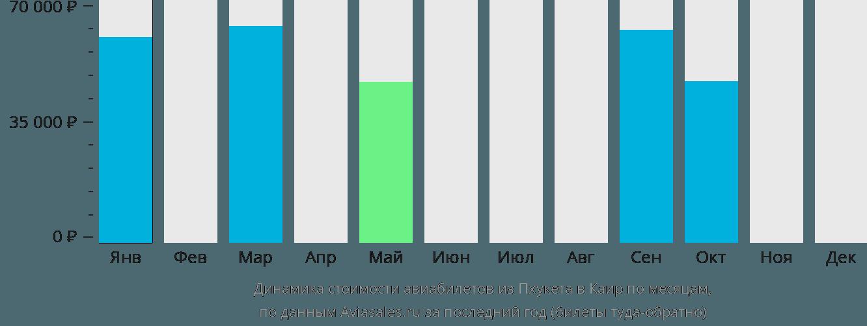 Динамика стоимости авиабилетов из Пхукета в Каир по месяцам
