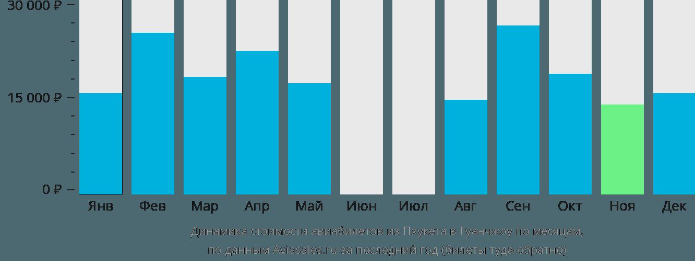 Динамика стоимости авиабилетов из Пхукета в Гуанчжоу по месяцам