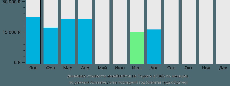 Динамика стоимости авиабилетов из Пхукета в Себу по месяцам