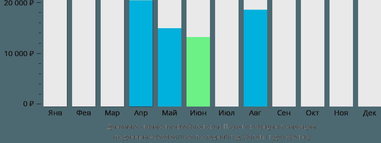 Динамика стоимости авиабилетов из Пхукета в Чунцин по месяцам