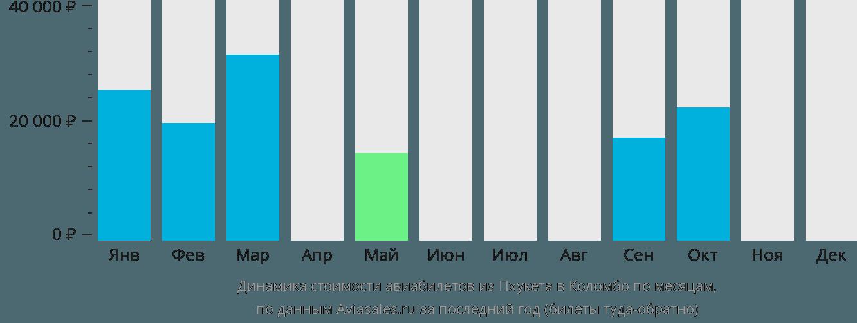 Динамика стоимости авиабилетов из Пхукета в Коломбо по месяцам