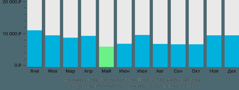 Динамика стоимости авиабилетов из Пхукета в Чиангмай по месяцам