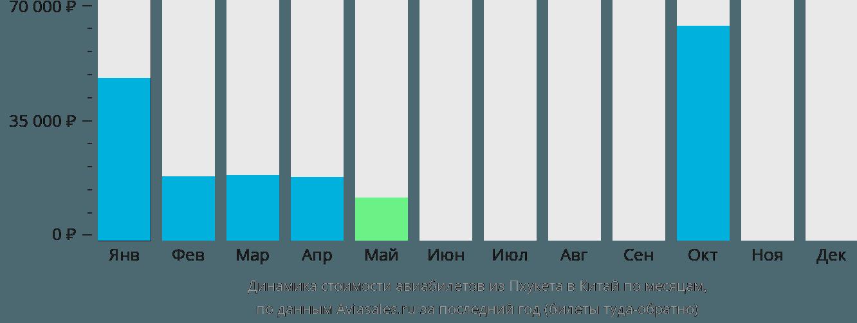 Динамика стоимости авиабилетов из Пхукета в Китай по месяцам