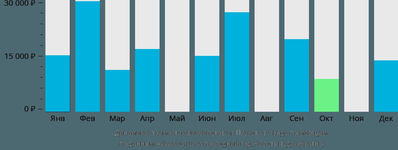 Динамика стоимости авиабилетов из Пхукета в Чэнду по месяцам