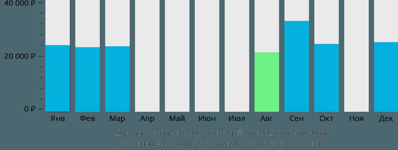 Динамика стоимости авиабилетов из Пхукета в Дели по месяцам