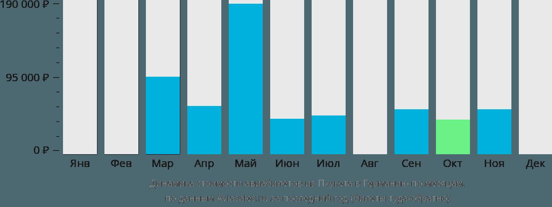 Динамика стоимости авиабилетов из Пхукета в Германию по месяцам