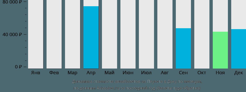 Динамика стоимости авиабилетов из Пхукета в Доху по месяцам