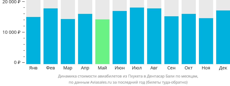 Динамика стоимости авиабилетов из Пхукета в Денпасар Бали по месяцам