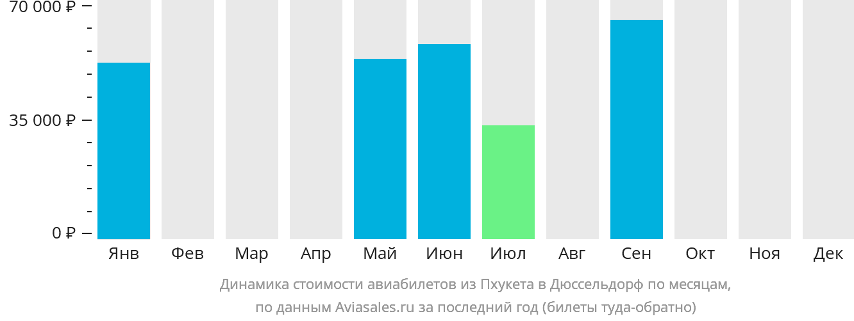 Динамика стоимости авиабилетов из Пхукета в Дюссельдорф по месяцам