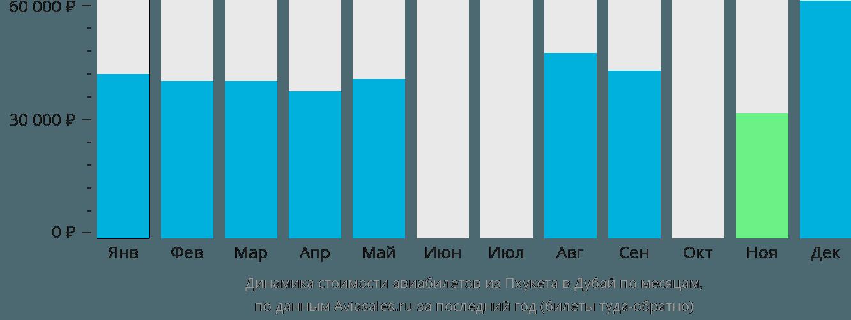 Динамика стоимости авиабилетов из Пхукета в Дубай по месяцам