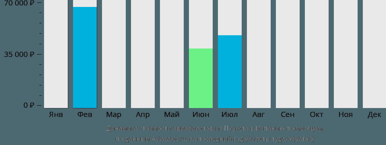 Динамика стоимости авиабилетов из Пхукета в Испанию по месяцам