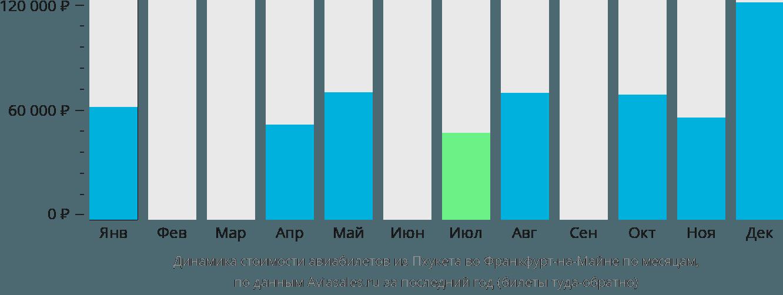 Динамика стоимости авиабилетов из Пхукета во Франкфурт-на-Майне по месяцам