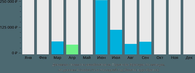 Динамика стоимости авиабилетов из Пхукета во Францию по месяцам