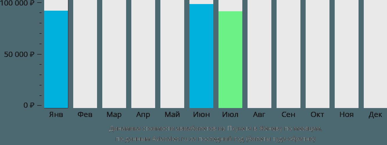 Динамика стоимости авиабилетов из Пхукета в Женеву по месяцам