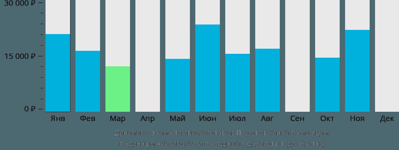 Динамика стоимости авиабилетов из Пхукета в Ханой по месяцам