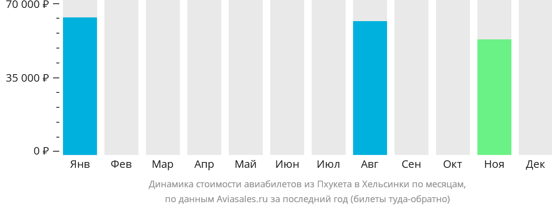 Динамика стоимости авиабилетов из Пхукета в Хельсинки по месяцам