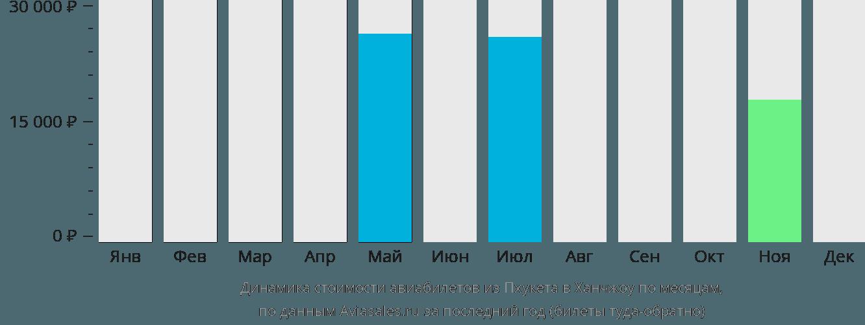 Динамика стоимости авиабилетов из Пхукета в Ханчжоу по месяцам