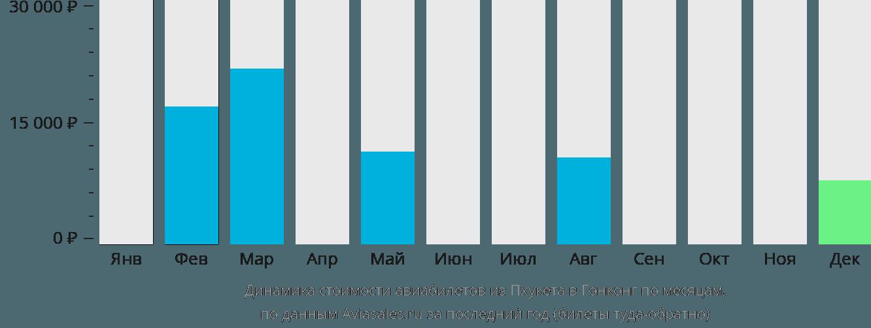 Динамика стоимости авиабилетов из Пхукета в Гонконг по месяцам