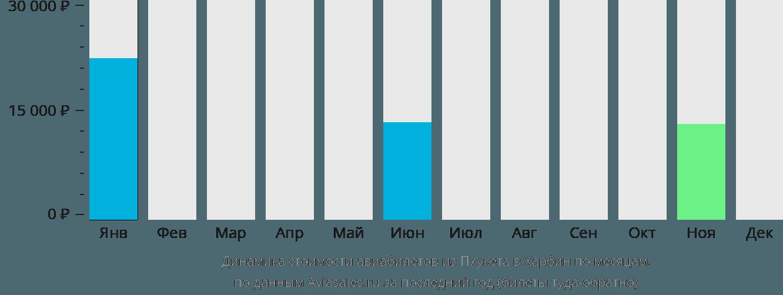 Динамика стоимости авиабилетов из Пхукета в Харбин по месяцам