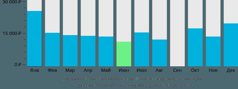 Динамика стоимости авиабилетов из Пхукета в Индонезию по месяцам