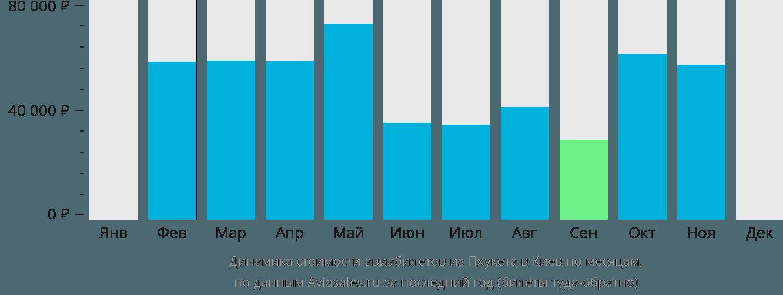 Динамика стоимости авиабилетов из Пхукета в Киев по месяцам