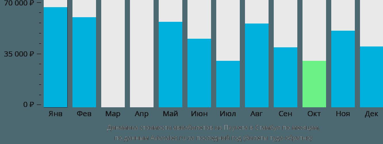 Динамика стоимости авиабилетов из Пхукета в Стамбул по месяцам