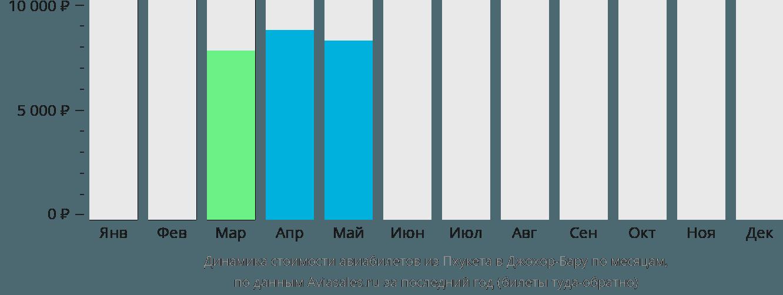 Динамика стоимости авиабилетов из Пхукета в Джохор-Бару по месяцам