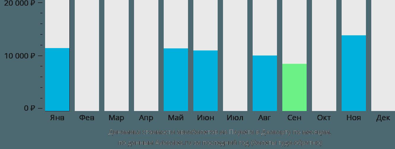 Динамика стоимости авиабилетов из Пхукета в Джакарту по месяцам