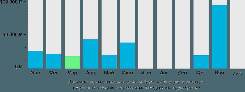 Динамика стоимости авиабилетов из Пхукета в Японию по месяцам
