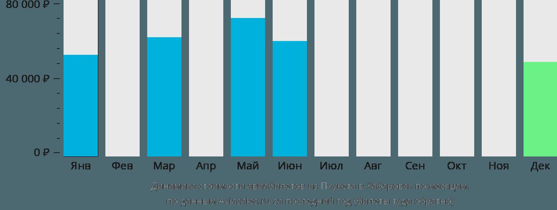 Динамика стоимости авиабилетов из Пхукета в Хабаровск по месяцам