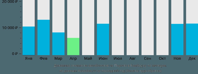 Динамика стоимости авиабилетов из Пхукета в Камбоджу по месяцам