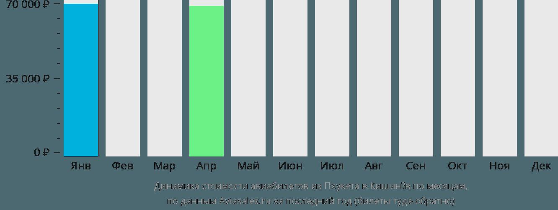 Динамика стоимости авиабилетов из Пхукета в Кишинёв по месяцам
