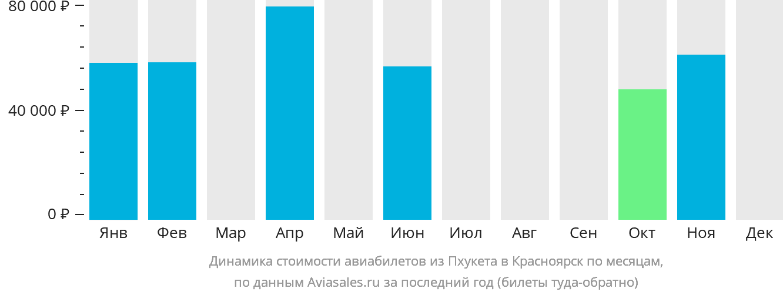 Динамика стоимости авиабилетов из Пхукета в Красноярск по месяцам