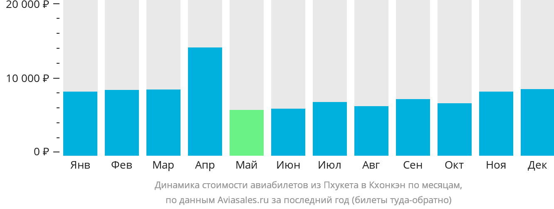 Динамика стоимости авиабилетов из Пхукета в Кхонкэн по месяцам