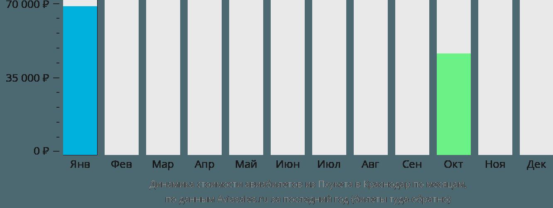 Динамика стоимости авиабилетов из Пхукета в Краснодар по месяцам