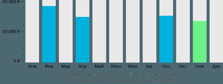 Динамика стоимости авиабилетов из Пхукета в Катманду по месяцам