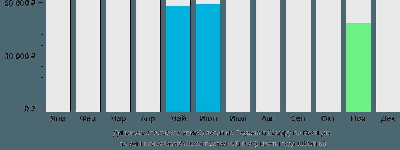 Динамика стоимости авиабилетов из Пхукета в Самару по месяцам