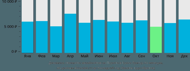 Динамика стоимости авиабилетов из Пхукета в Куала-Лумпур по месяцам