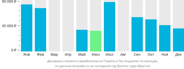 Динамика стоимости авиабилетов из Пхукета в Лос-Анджелес по месяцам