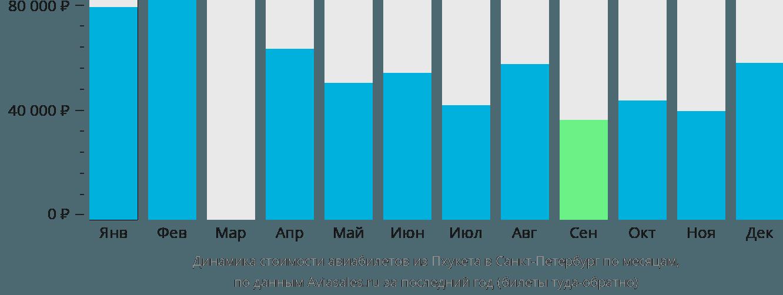 Динамика стоимости авиабилетов из Пхукета в Санкт-Петербург по месяцам