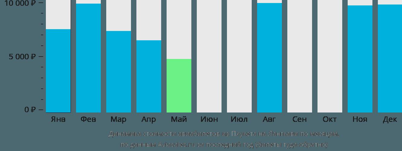 Динамика стоимости авиабилетов из Пхукета на Лангкави по месяцам