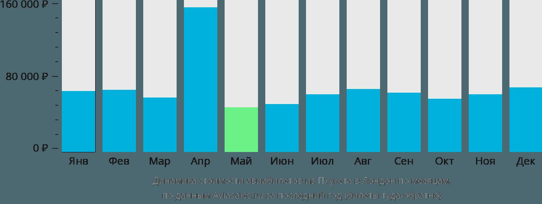 Динамика стоимости авиабилетов из Пхукета в Лондон по месяцам