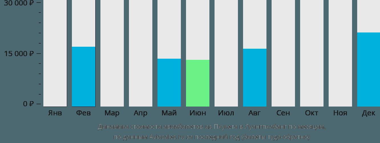 Динамика стоимости авиабилетов из Пхукета в Луангпхабанг по месяцам