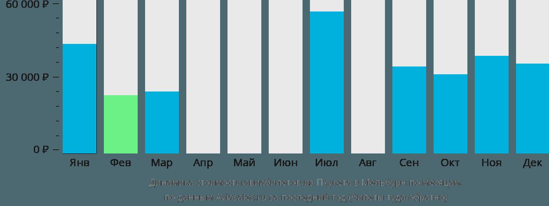 Динамика стоимости авиабилетов из Пхукета в Мельбурн по месяцам